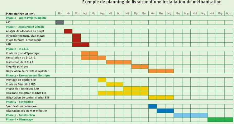 Planning de conception